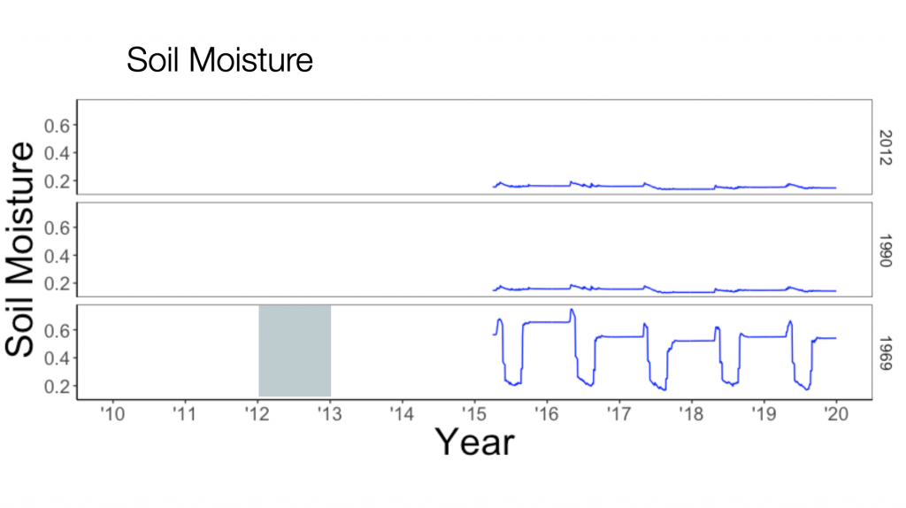 soil moisture from satellite